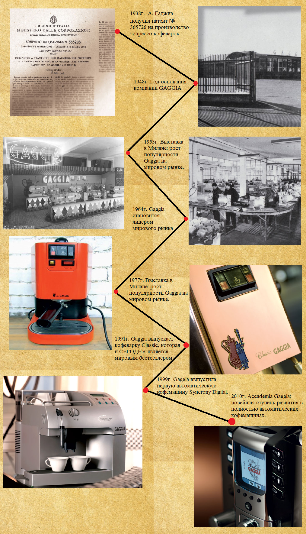 История развития Gaggia, от традиционной кофемашины до автоматической